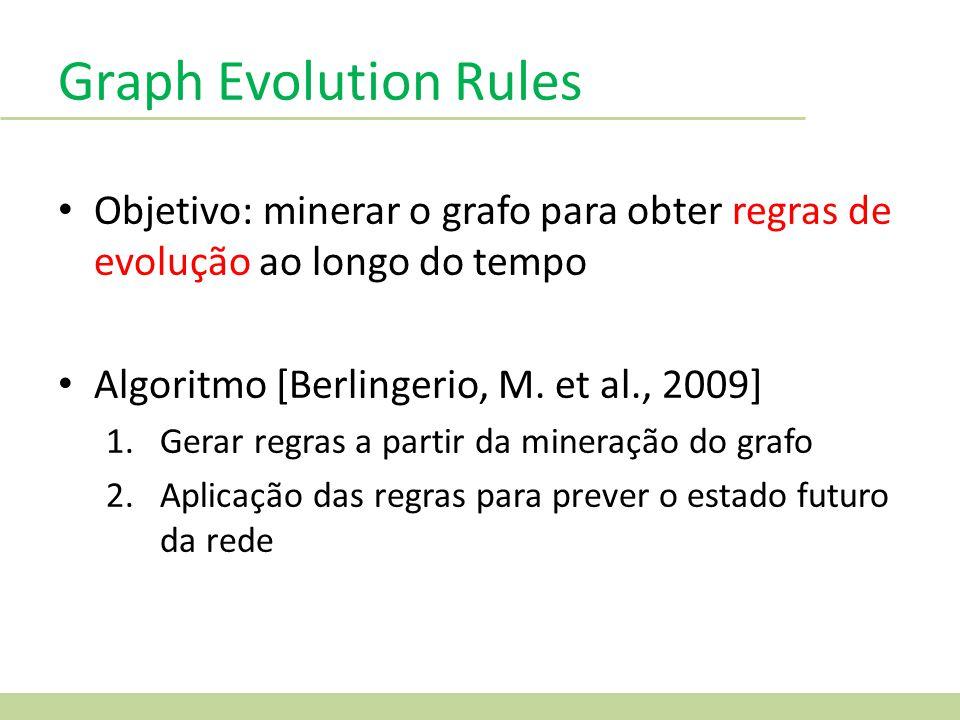 Graph Evolution Rules Objetivo: minerar o grafo para obter regras de evolução ao longo do tempo. Algoritmo [Berlingerio, M. et al., 2009]